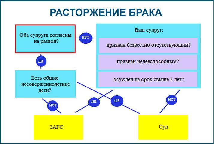 semejnyj-kodeks-razvod_4